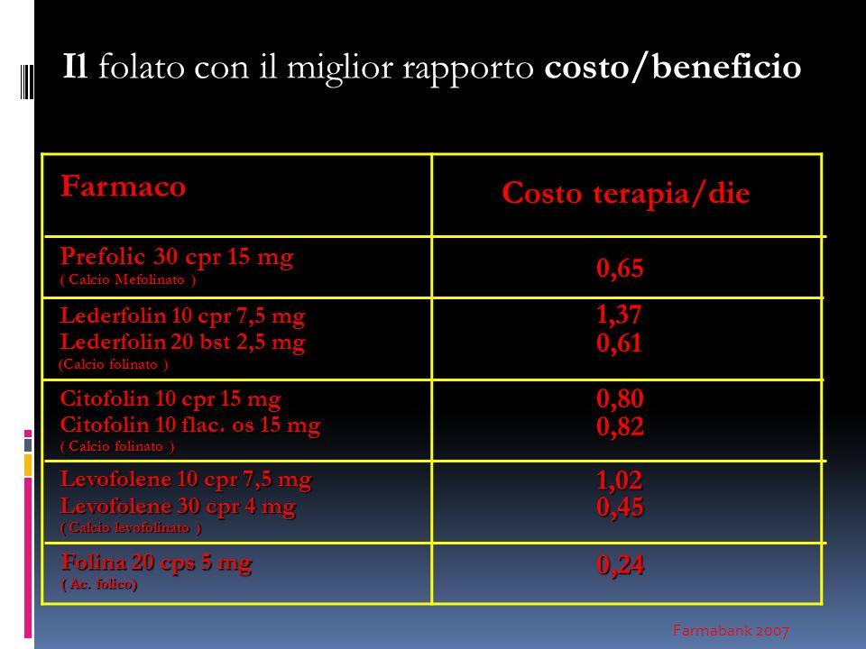 Il folato con il miglior rapporto costo/beneficio Farmaco ( Formulazione orale ) Costo terapia/die Costo terapia/die Prefolic30 cpr 15 mg Prefolic 30