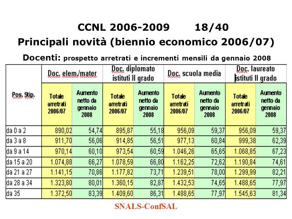 SNALS-ConfSAL CCNL 2006-200918/40 Principali novità (biennio economico 2006/07) Docenti: prospetto arretrati e incrementi mensili da gennaio 2008