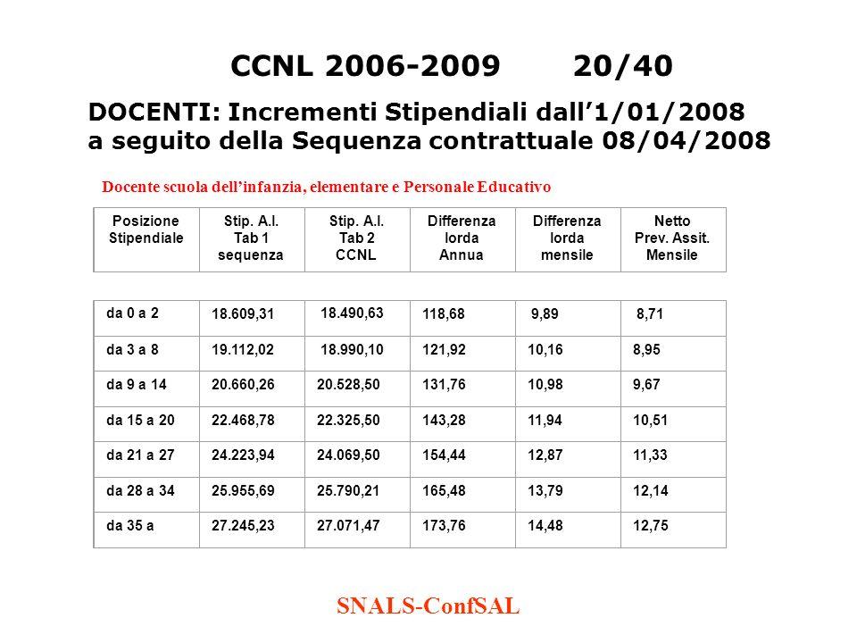 SNALS-ConfSAL CCNL 2006-200920/40 DOCENTI: Incrementi Stipendiali dall1/01/2008 a seguito della Sequenza contrattuale 08/04/2008 Docente scuola dellin