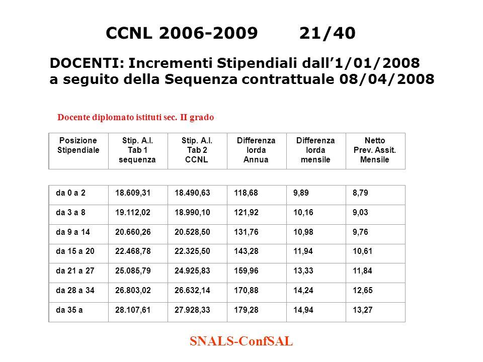 SNALS-ConfSAL CCNL 2006-200921/40 Docente diplomato istituti sec. II grado Posizione Stipendiale Stip. A.l. Tab 1 sequenza Stip. A.l. Tab 2 CCNL Diffe