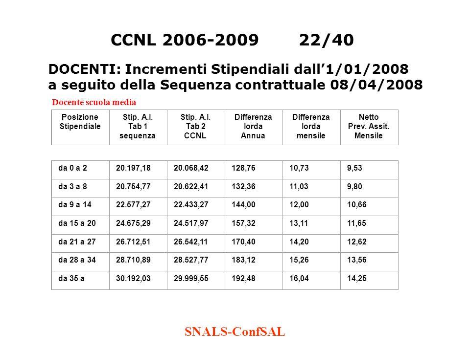 SNALS-ConfSAL CCNL 2006-200922/40 Docente scuola media Posizione Stipendiale Stip. A.l. Tab 1 sequenza Stip. A.l. Tab 2 CCNL Differenza lorda Annua Di