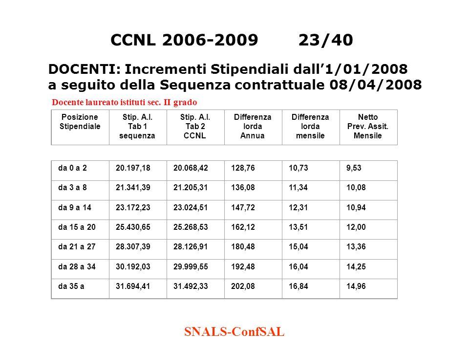 SNALS-ConfSAL CCNL 2006-200923/40 Docente laureato istituti sec. II grado Posizione Stipendiale Stip. A.l. Tab 1 sequenza Stip. A.l. Tab 2 CCNL Differ