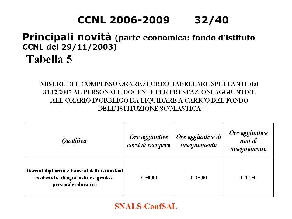 SNALS-ConfSAL CCNL 2006-200932/40 Principali novità (parte economica: fondo distituto CCNL del 29/11/2003)