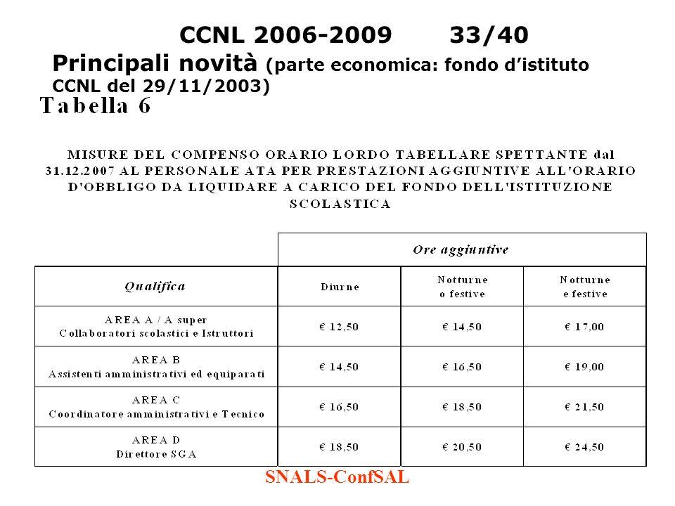 SNALS-ConfSAL CCNL 2006-200933/40 Principali novità (parte economica: fondo distituto CCNL del 29/11/2003)