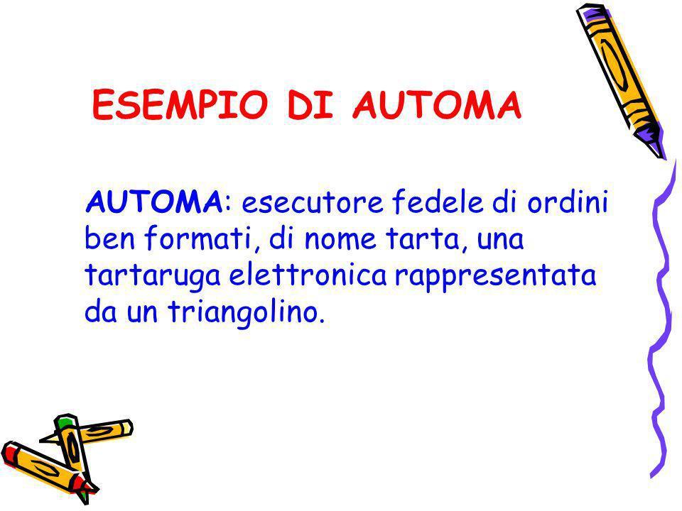 ATTIVITA 2 Proporre dei percorsi agli alunni attraverso i comandi di Iperlogo.