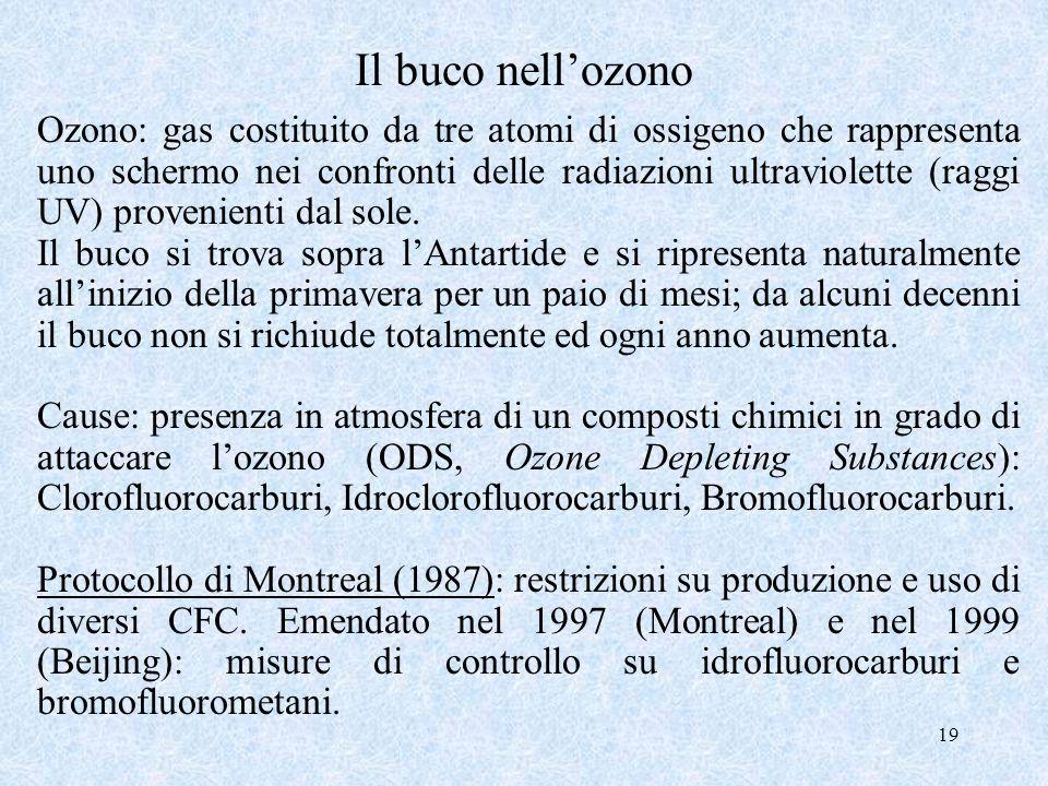 19 Il buco nellozono Ozono: gas costituito da tre atomi di ossigeno che rappresenta uno schermo nei confronti delle radiazioni ultraviolette (raggi UV