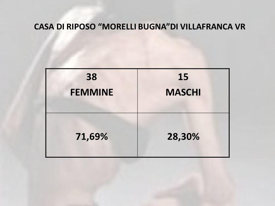 CASA DI RIPOSO MORELLI BUGNADI VILLAFRANCA VR 38 FEMMINE 15 MASCHI 71,69%28,30%