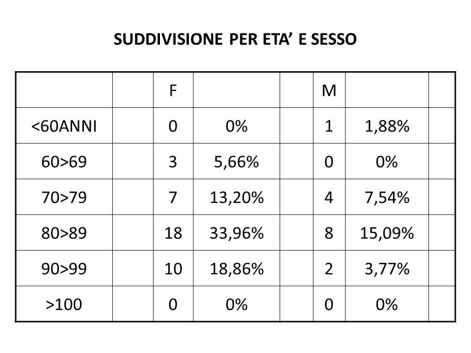 SUDDIVISIONE PER ETA E SESSO FM <60ANNI00%11,88% 60>6935,66%00% 70>79713,20%47,54% 80>891833,96%815,09% 90>991018,86%23,77% >10000%0