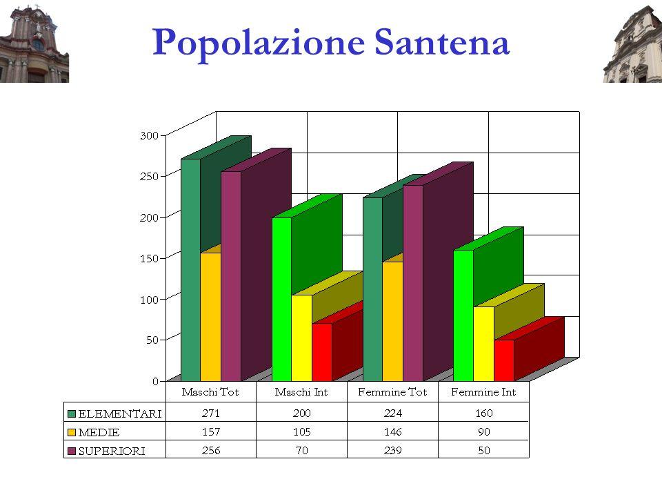 Popolazione Santena