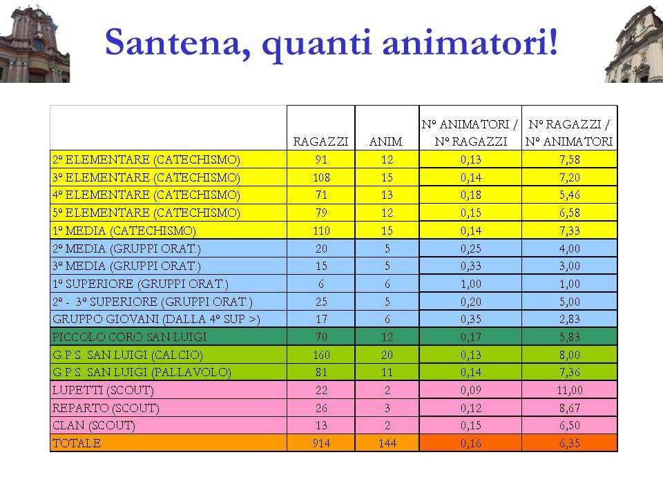 Santena, quanti animatori!