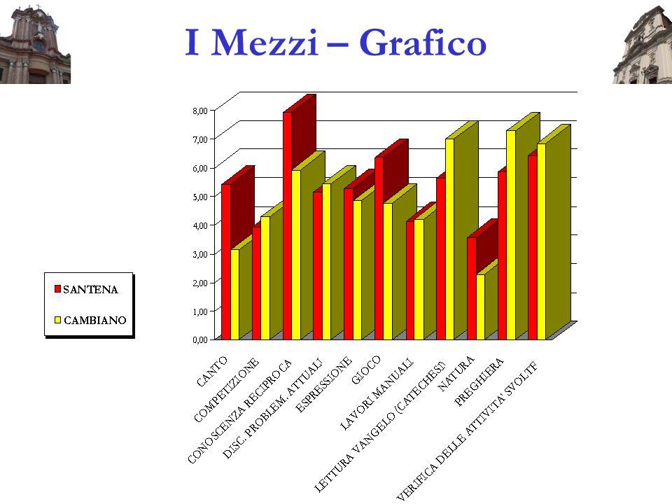 I Mezzi – Grafico