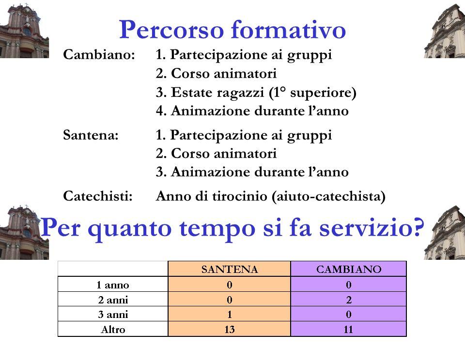 Percorso formativo Cambiano:1. Partecipazione ai gruppi 2.