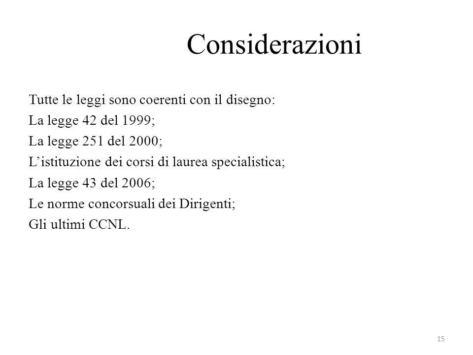 Considerazioni Tutte le leggi sono coerenti con il disegno: La legge 42 del 1999; La legge 251 del 2000; Listituzione dei corsi di laurea specialistica; La legge 43 del 2006; Le norme concorsuali dei Dirigenti; Gli ultimi CCNL.