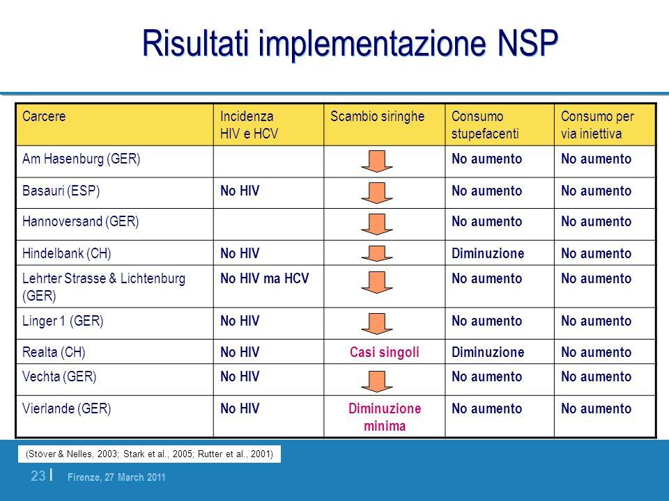 Firenze, 27 March 2011 23 | Risultati implementazione NSP CarcereIncidenza HIV e HCV Scambio siringheConsumo stupefacenti Consumo per via iniettiva Am