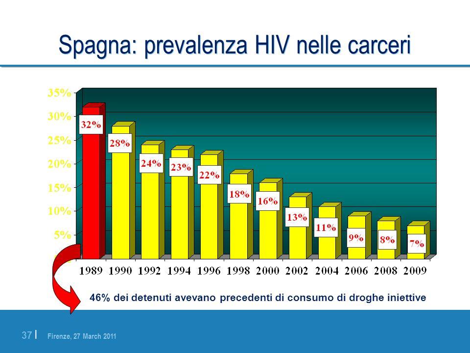 Firenze, 27 March 2011 37 | Spagna: prevalenza HIV nelle carceri 46% dei detenuti avevano precedenti di consumo di droghe iniettive