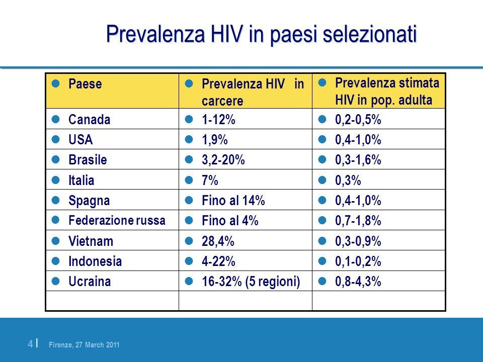 Firenze, 27 March 2011 4 |4 | Prevalenza HIV in paesi selezionati 0,3-1,6% 3,2-20% Brasile 0,8-4,3% 16-32% (5 regioni) Ucraina 0,1-0,2% 4-22% Indonesi