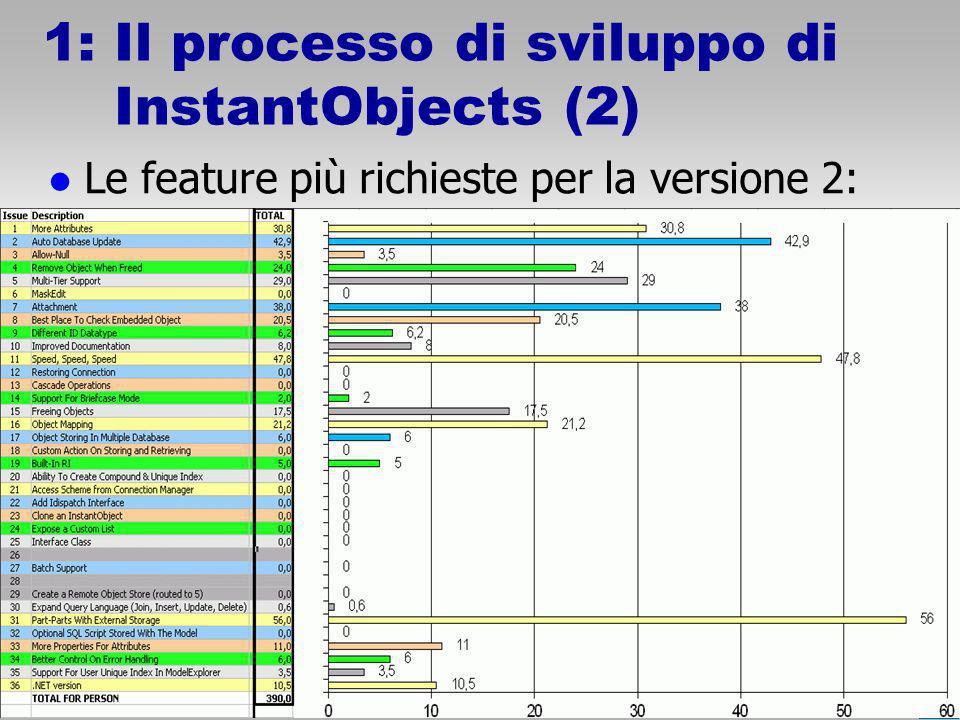 © 2005 Ethea 1: Il processo di sviluppo di InstantObjects (2) Le feature più richieste per la versione 2: