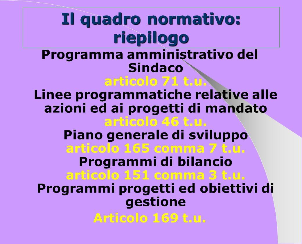 Il quadro normativo: riepilogo Programma amministrativo del Sindaco articolo 71 t.u. Linee programmatiche relative alle azioni ed ai progetti di manda