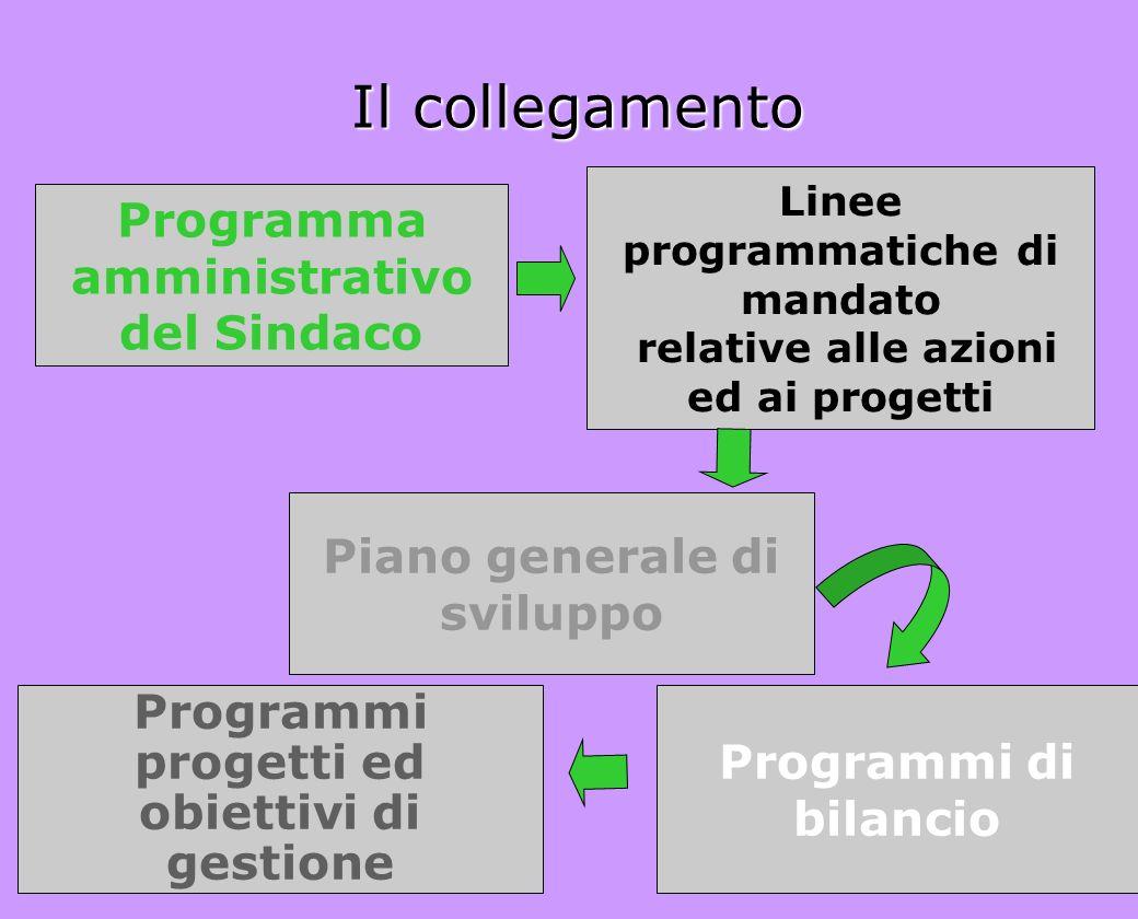 Il collegamento Linee programmatiche di mandato relative alle azioni ed ai progetti Programma amministrativo del Sindaco Piano generale di sviluppo Pr