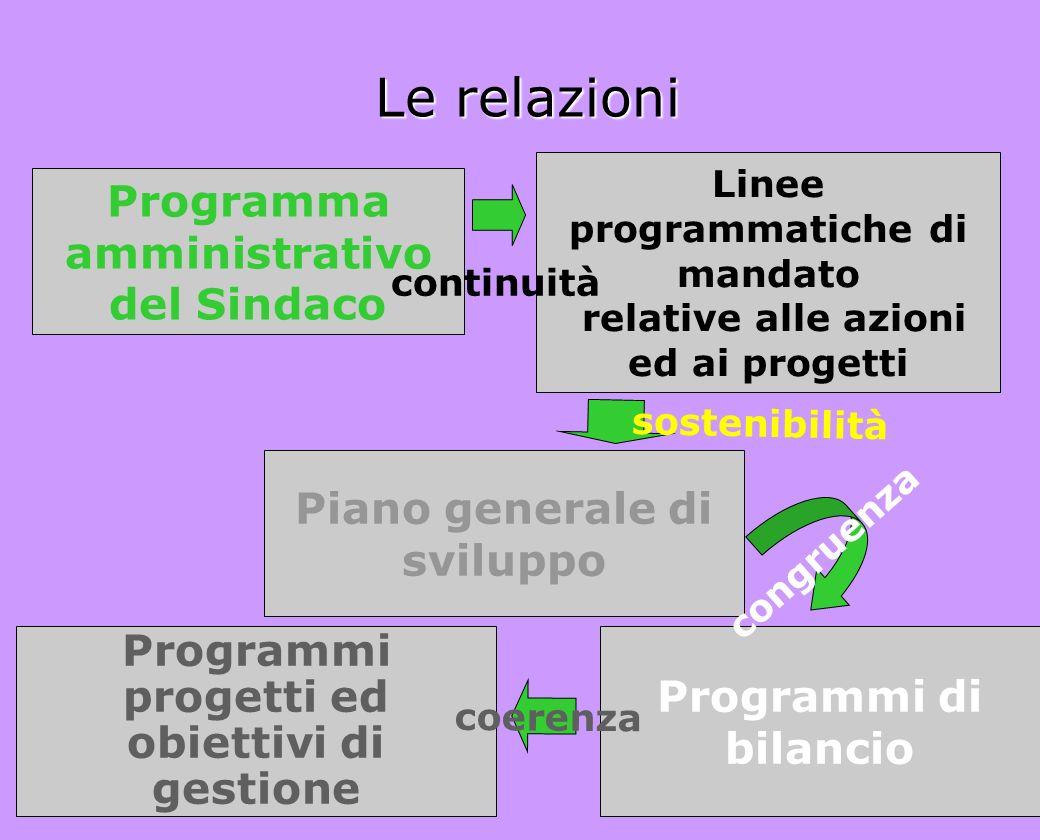 Le relazioni Linee programmatiche di mandato relative alle azioni ed ai progetti sostenibilità Programma amministrativo del Sindaco Piano generale di