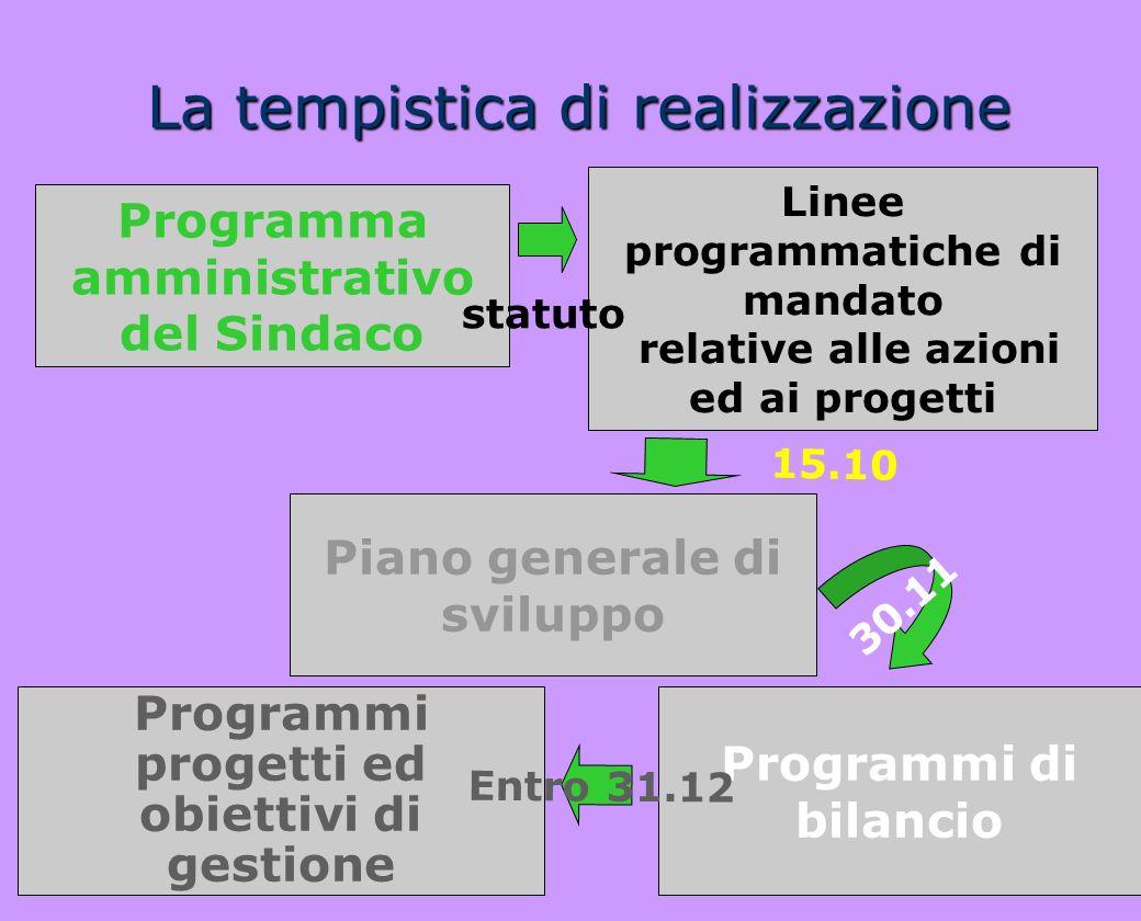 La tempistica di realizzazione Linee programmatiche di mandato relative alle azioni ed ai progetti 15.10 Programma amministrativo del Sindaco Piano ge