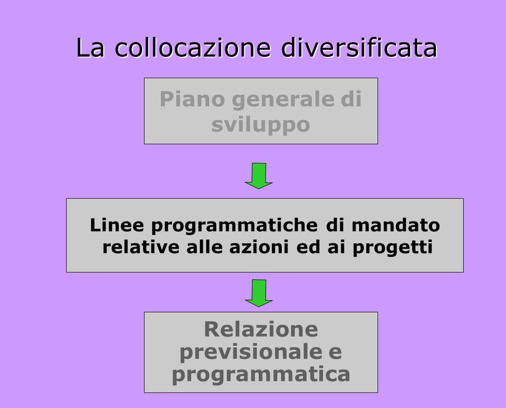 La collocazione diversificata Linee programmatiche di mandato relative alle azioni ed ai progetti Piano generale di sviluppo Relazione previsionale e