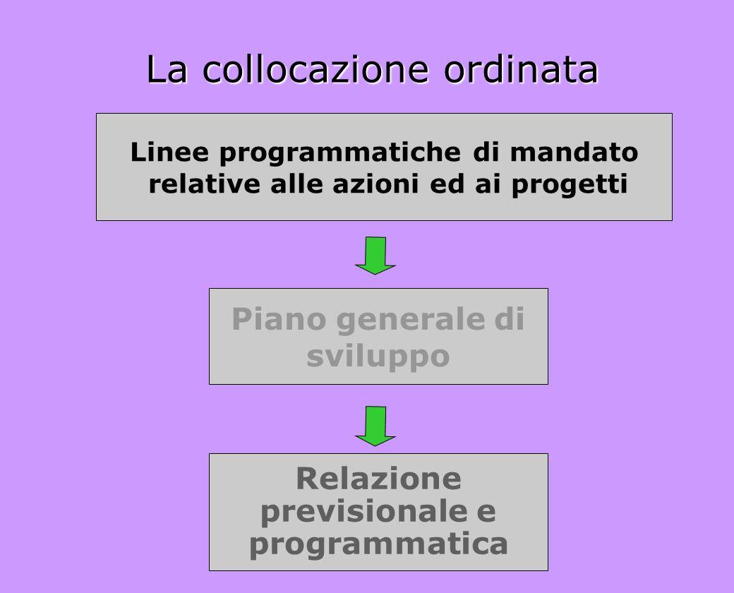La collocazione ordinata Linee programmatiche di mandato relative alle azioni ed ai progetti Piano generale di sviluppo Relazione previsionale e progr