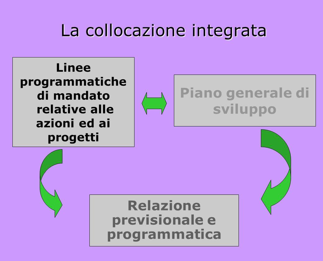 La collocazione integrata Linee programmatiche di mandato relative alle azioni ed ai progetti Piano generale di sviluppo Relazione previsionale e prog