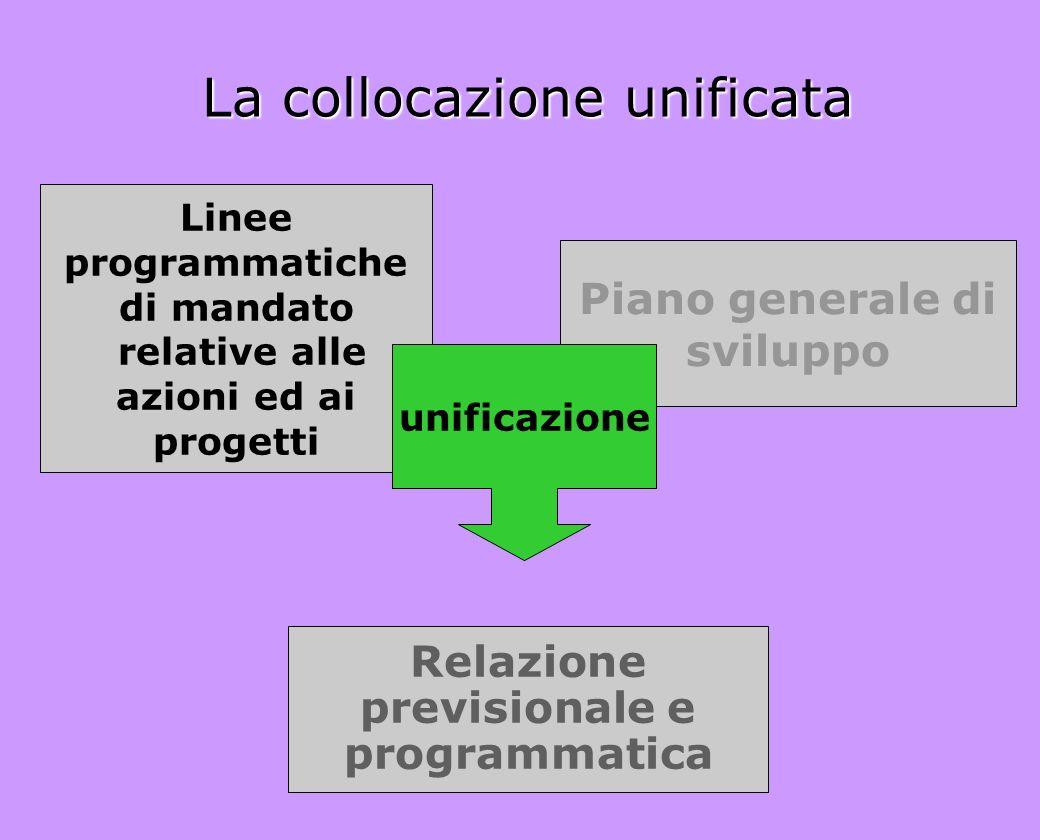 La collocazione unificata Linee programmatiche di mandato relative alle azioni ed ai progetti Piano generale di sviluppo Relazione previsionale e prog
