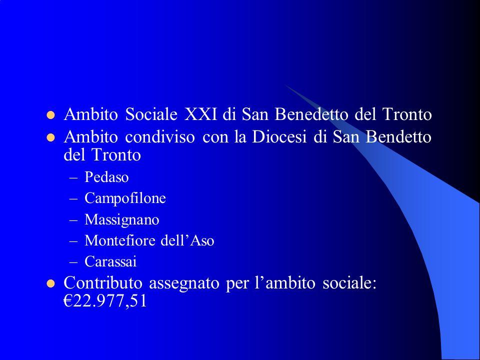 Ambito Sociale XXI di San Benedetto del Tronto Ambito condiviso con la Diocesi di San Bendetto del Tronto –Pedaso –Campofilone –Massignano –Montefiore dellAso –Carassai Contributo assegnato per lambito sociale: 22.977,51