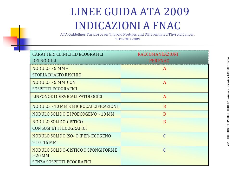 LINEE GUIDA ATA 2009 INDICAZIONI A FNAC ATA Guidelines Taskforce on Thyroid Nodules and Differentiated Thyroid Cancer. THYROID 2009 CARATTERI CLINICI
