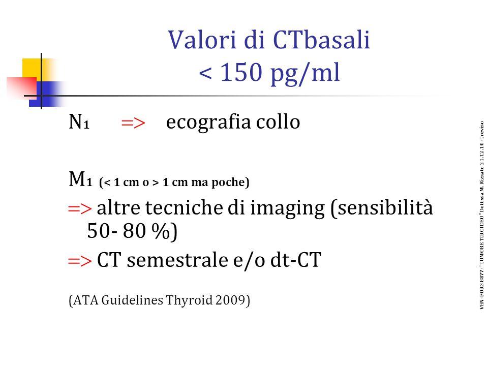 Valori di CTbasali < 150 pg/ml N 1 ecografia collo M 1 ( 1 cm ma poche) altre tecniche di imaging (sensibilità 50- 80 %) CT semestrale e/o dt-CT (ATA Guidelines Thyroid 2009) VEN-FOR38877- TUMORE TIROIDEO Dott.ssa M.