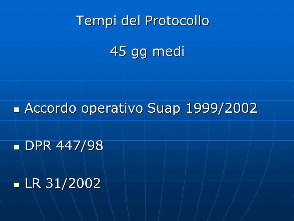 Tempi del Protocollo 45 gg medi 45 gg medi Accordo operativo Suap 1999/2002 Accordo operativo Suap 1999/2002 DPR 447/98 DPR 447/98 LR 31/2002 LR 31/2002