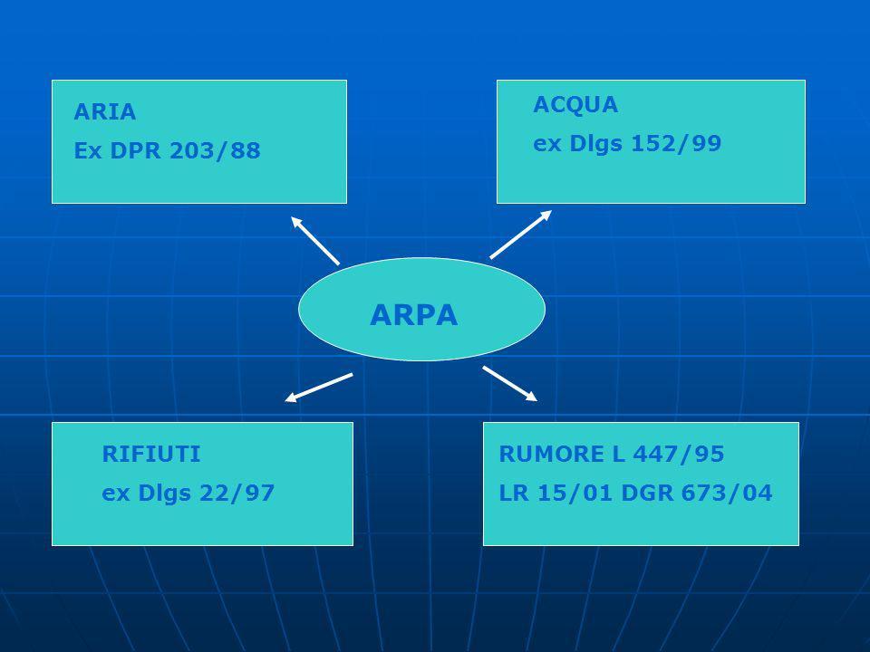 ARPA ARIA Ex DPR 203/88 ACQUA ex Dlgs 152/99 RIFIUTI ex Dlgs 22/97 RUMORE L 447/95 LR 15/01 DGR 673/04