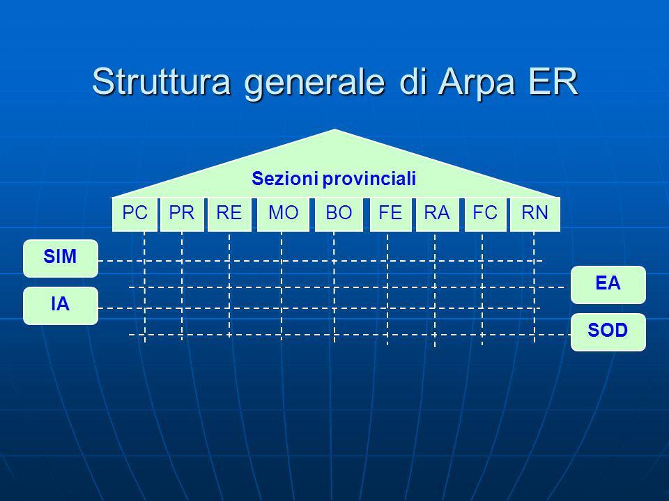 FCREPCPRMOBOFERARN Struttura generale di Arpa ER Sezioni provinciali IA SIM EA SOD