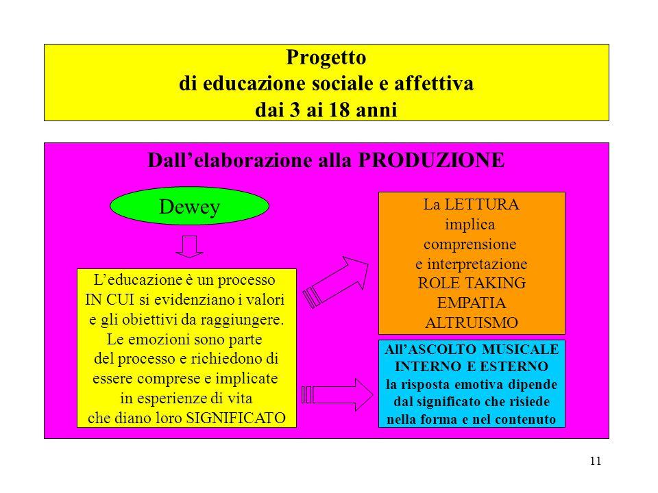 11 Dallelaborazione alla PRODUZIONE Leducazione è un processo IN CUI si evidenziano i valori e gli obiettivi da raggiungere. Le emozioni sono parte de