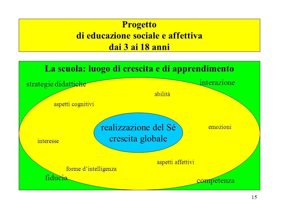 15 emozioni Realizzazione del Sé Crescita globale aspetti affettivi emozioni interessi abilità forme dintelligenza strategie didattiche adeguate La sc