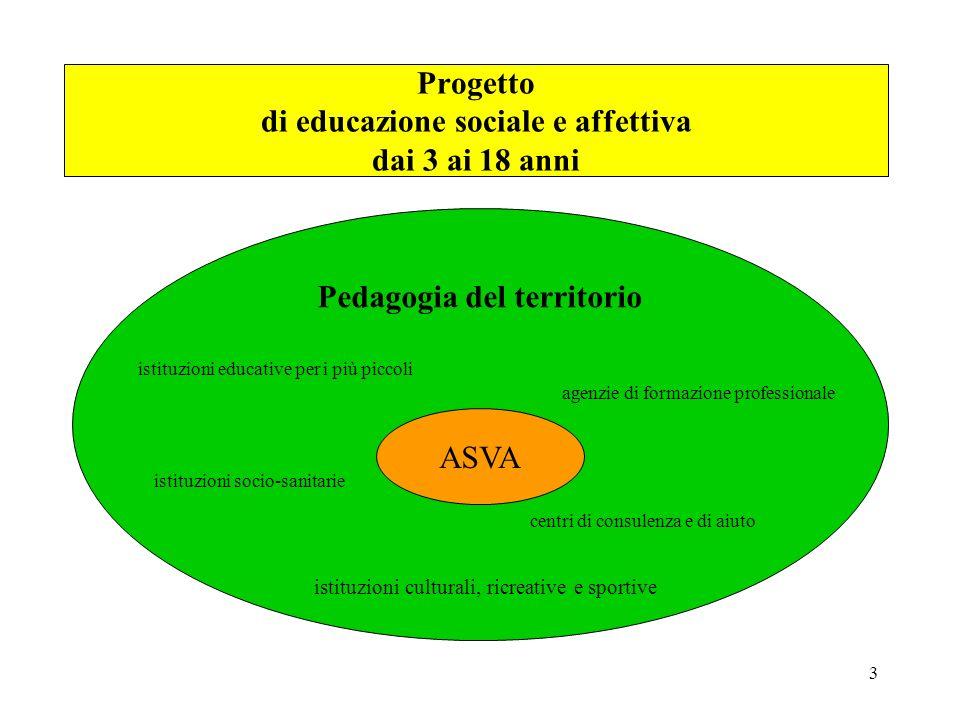 3 Progetto di educazione sociale e affettiva dai 3 ai 18 anni Pedagogia del territorio ASVA istituzioni educative per i più piccoli agenzie di formazi