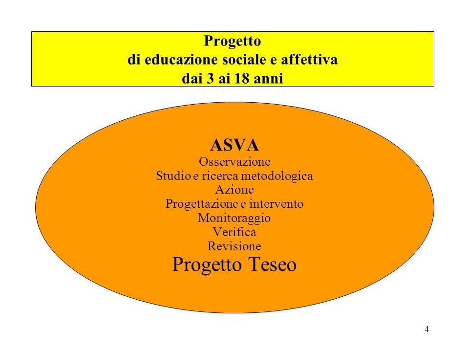 4 ASVA Osservazione Studio e ricerca metodologica Azione Progettazione e intervento Monitoraggio Verifica Revisione Progetto Teseo Progetto di educazi