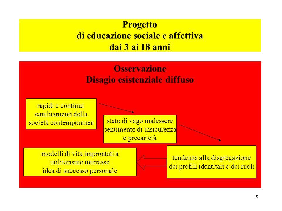 5 Osservazione Disagio esistenziale diffuso tendenza alla disgregazione dei profili identitari e dei ruoli rapidi e continui cambiamenti della società