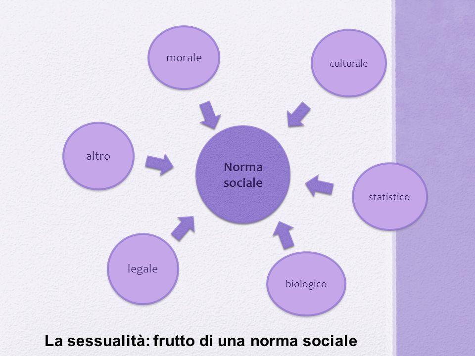 Norma sociale morale culturale altro legale biologico statistico La sessualità: frutto di una norma sociale