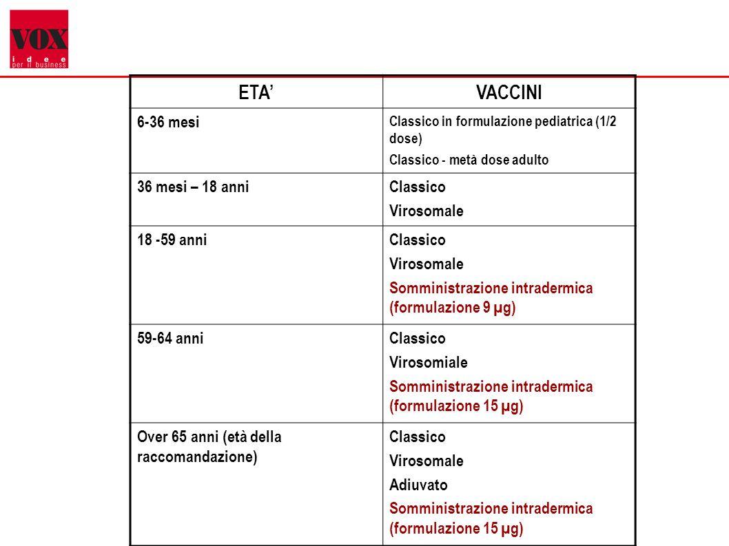 5 ETAVACCINI 6-36 mesi Classico in formulazione pediatrica (1/2 dose) Classico - metà dose adulto 36 mesi – 18 anniClassico Virosomale 18 -59 anniClassico Virosomale Somministrazione intradermica (formulazione 9 µg) 59-64 anniClassico Virosomiale Somministrazione intradermica (formulazione 15 µg) Over 65 anni (età della raccomandazione) Classico Virosomale Adiuvato Somministrazione intradermica (formulazione 15 µg)