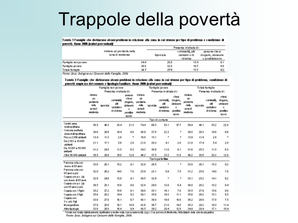 Trappole della povertà
