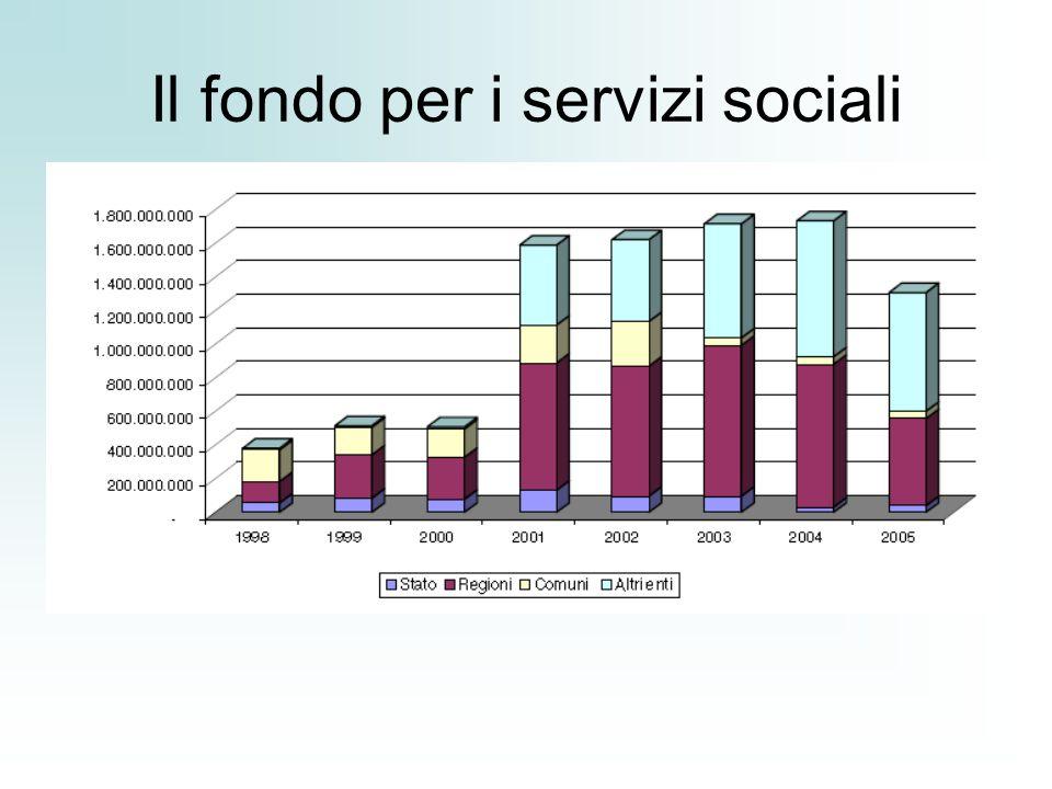 Il fondo per i servizi sociali