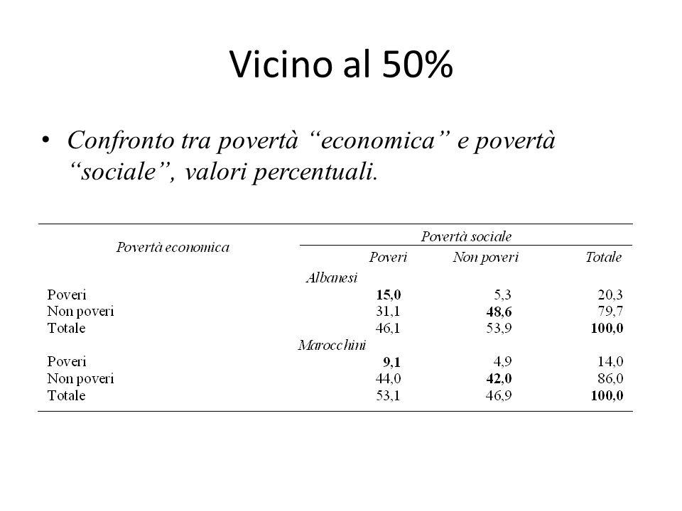 Vicino al 50% Confronto tra povertà economica e povertà sociale, valori percentuali.