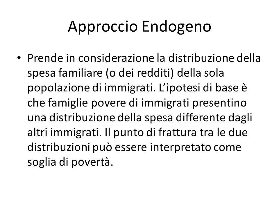 Approccio Endogeno Prende in considerazione la distribuzione della spesa familiare (o dei redditi) della sola popolazione di immigrati.