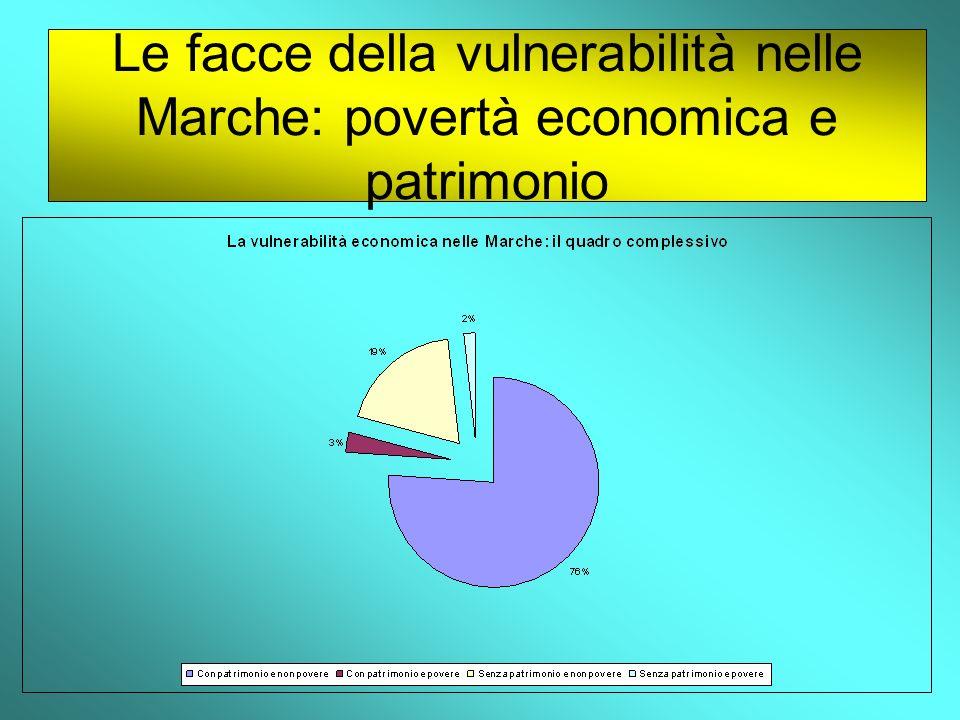 Le facce della vulnerabilità nelle Marche: povertà economica e patrimonio