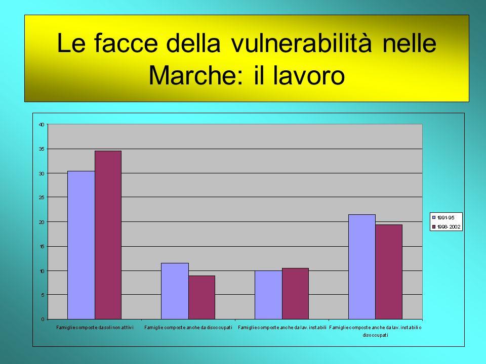 Le facce della vulnerabilità nelle Marche: il lavoro