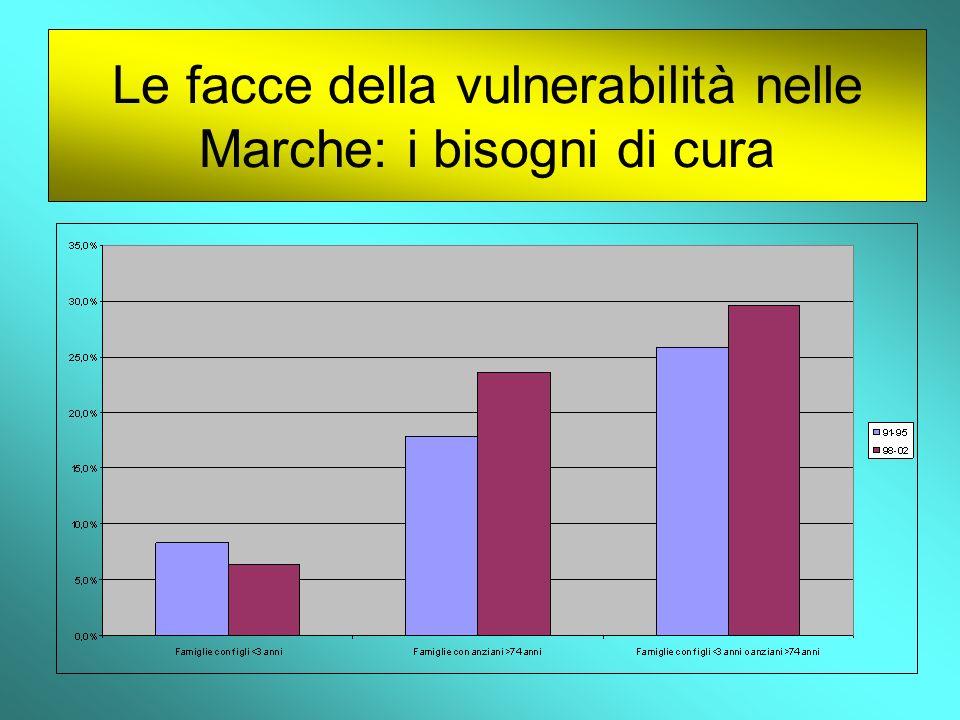 Le facce della vulnerabilità nelle Marche: i bisogni di cura