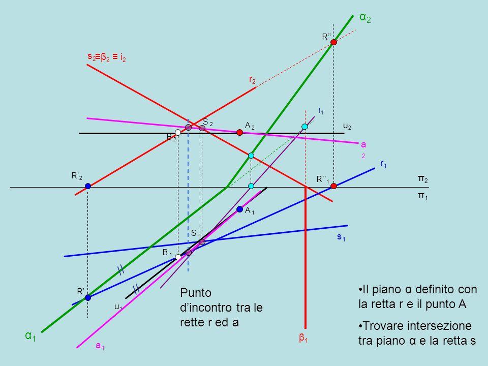 s1s1 s2s2 π2π1π2π1 r1r1 r2r2 Il piano α definito con la retta r e il punto A Trovare intersezione tra piano α e la retta s A 2A 2 u2u2 B 2B 2 A 1A 1 u